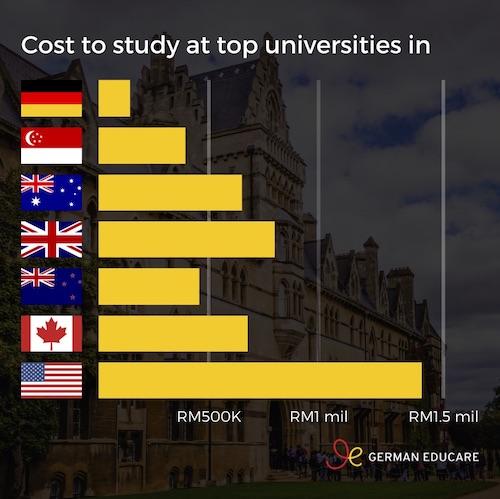 cost of international education