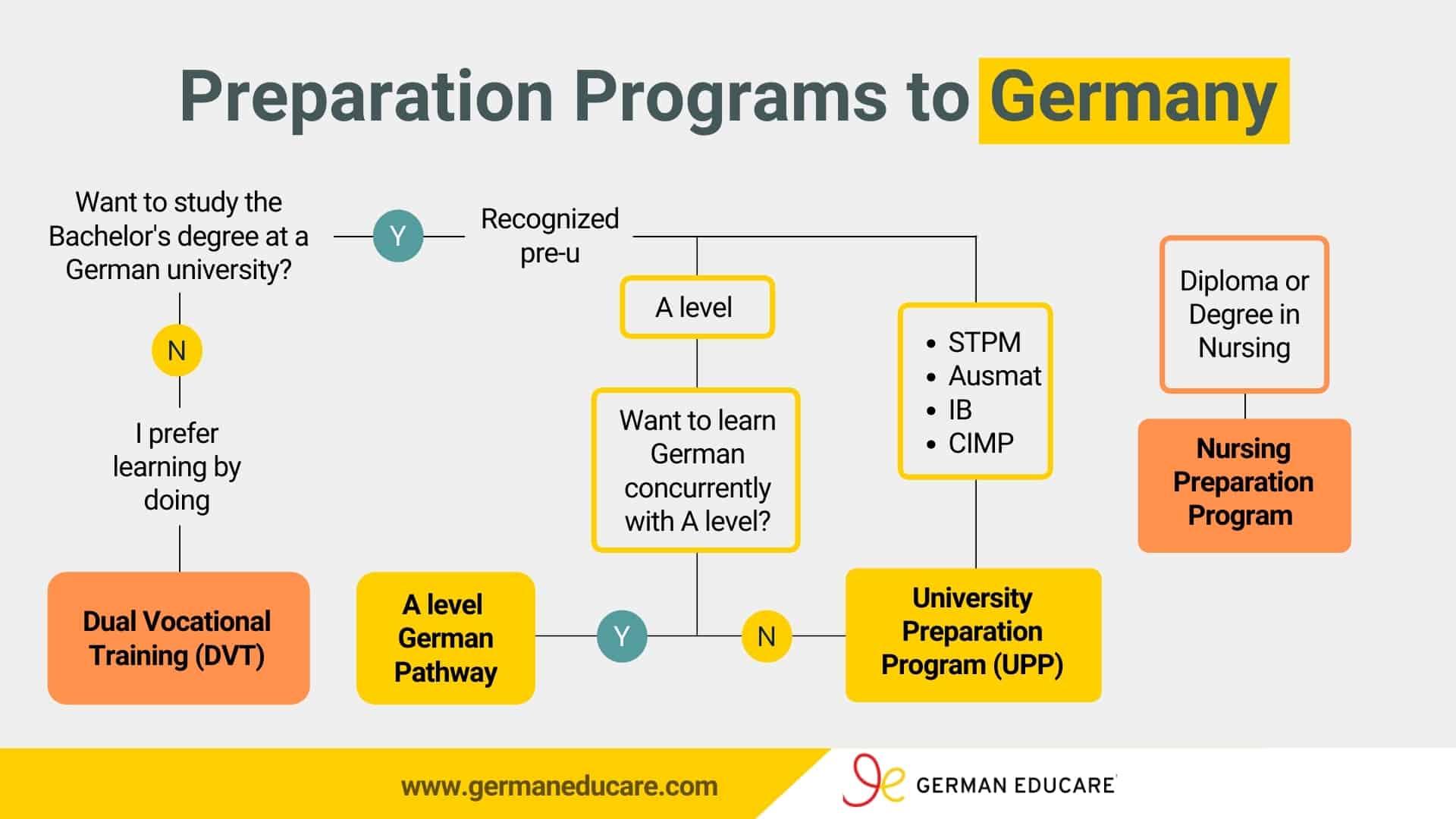 German Educare preparation programs